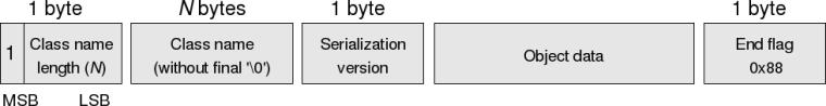Serialization_frame